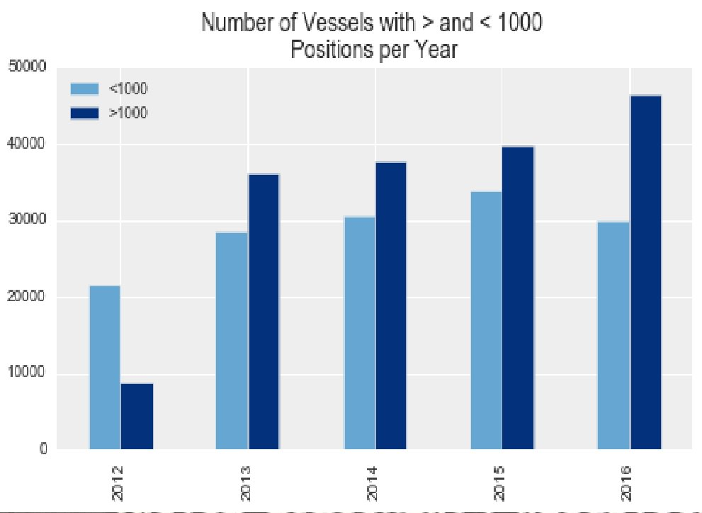 Vessels by 1000 more or less positions