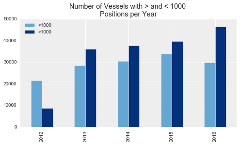 Commercial fishing vessel's (Identified by their MMSI numbers) with more than, and fewer than 1000 AIS signals per year.