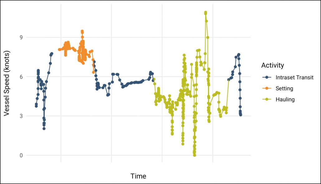 Vessel speed plot