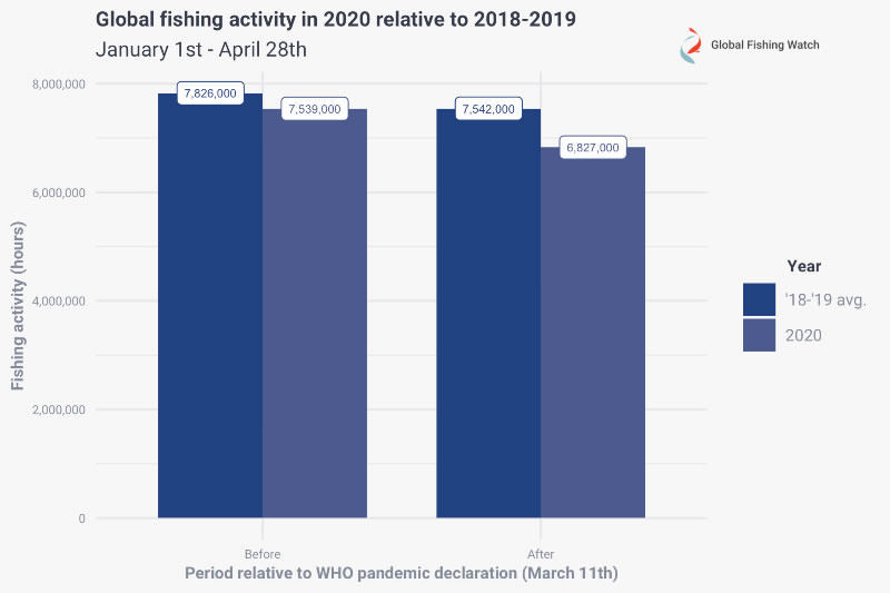 Figure 1: Global fishing activity (hours) through April 28th, 2020 relative to the previous two year average