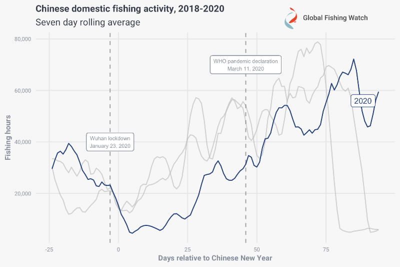 Figure 2: Fishing activity in the Chinese EEZ relative to Chinese New Year
